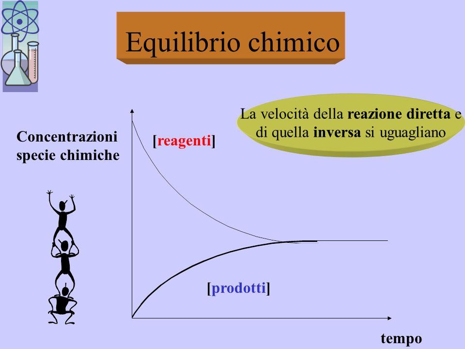 Equilibrio chimico La velocità della reazione diretta e