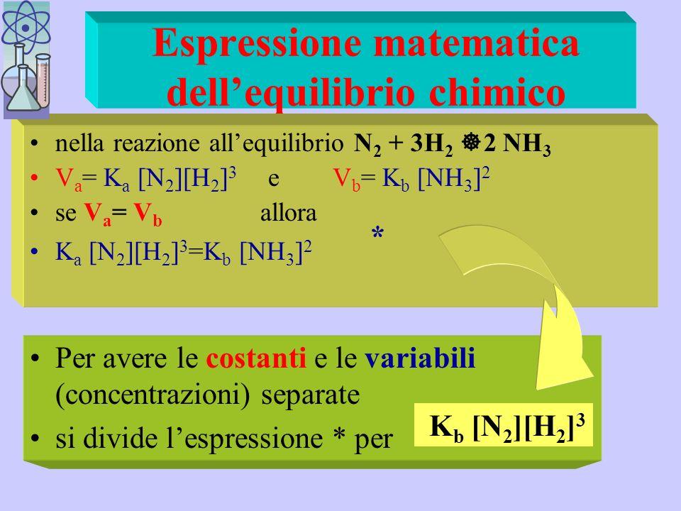 Espressione matematica dell'equilibrio chimico