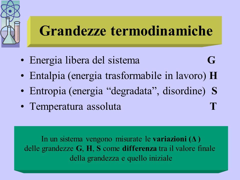 Grandezze termodinamiche