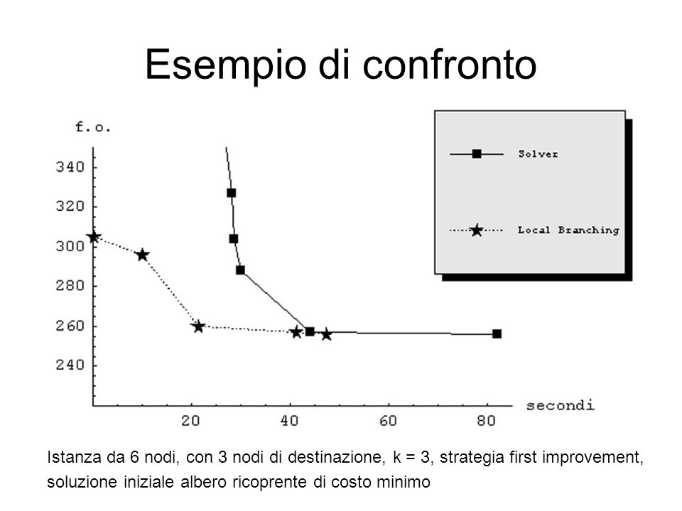 Esempio di confronto Istanza da 6 nodi, con 3 nodi di destinazione, k = 3, strategia first improvement,