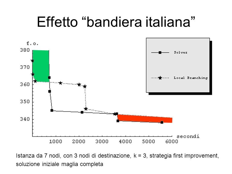Effetto bandiera italiana