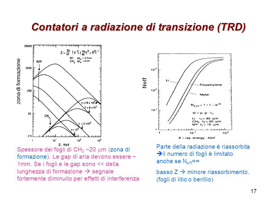 Contatori a radiazione di transizione (TRD)