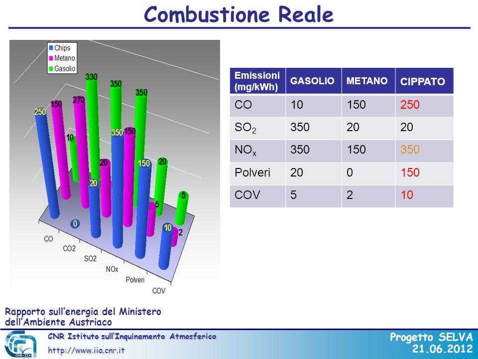 Combustione Reale CO 10 150 250 SO2 350 20 NOx Polveri COV 5 2 CIPPATO