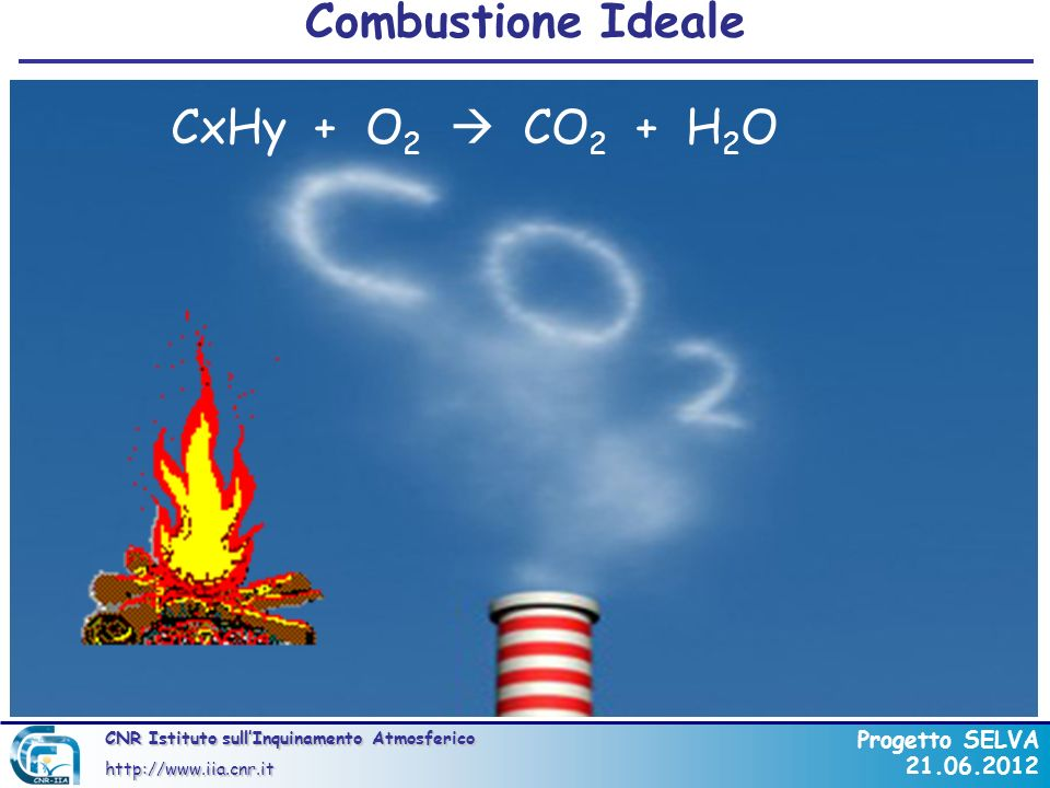 Combustione Ideale CxHy + O2  CO2 + H2O