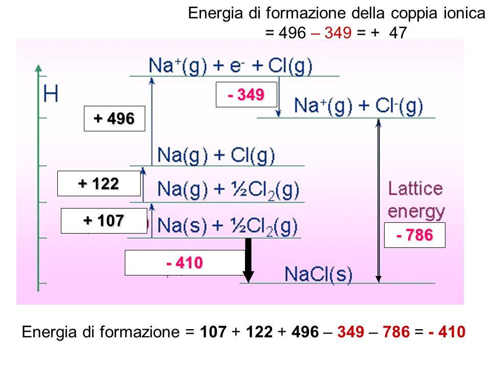 Energia di formazione della coppia ionica