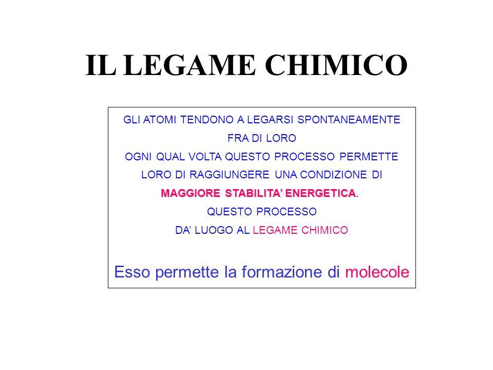 IL LEGAME CHIMICO Esso permette la formazione di molecole