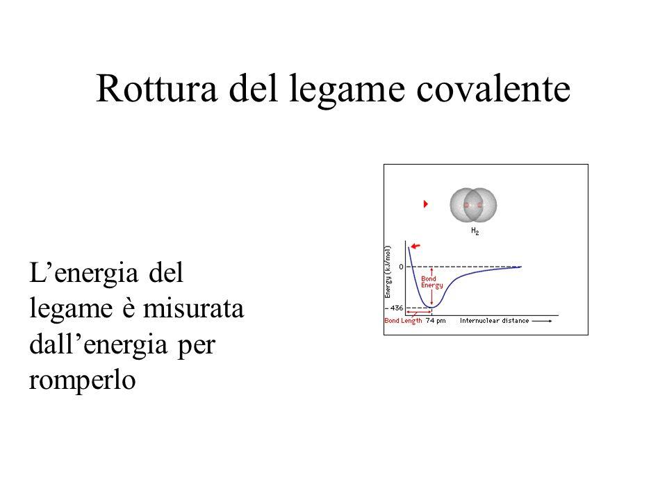 Rottura del legame covalente