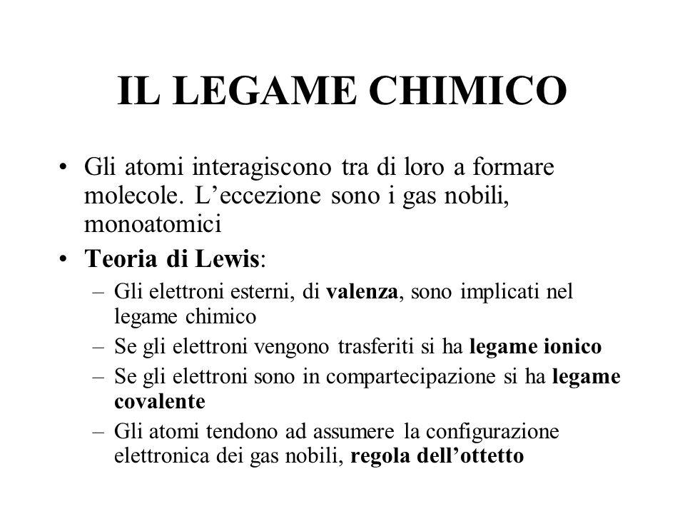 IL LEGAME CHIMICO Gli atomi interagiscono tra di loro a formare molecole. L'eccezione sono i gas nobili, monoatomici.