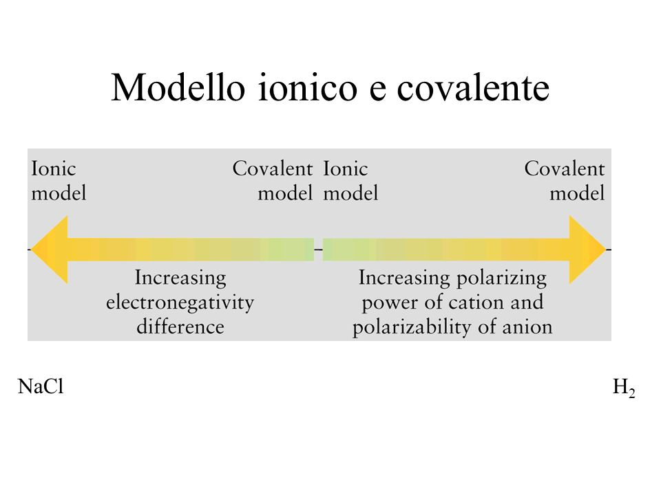 Modello ionico e covalente