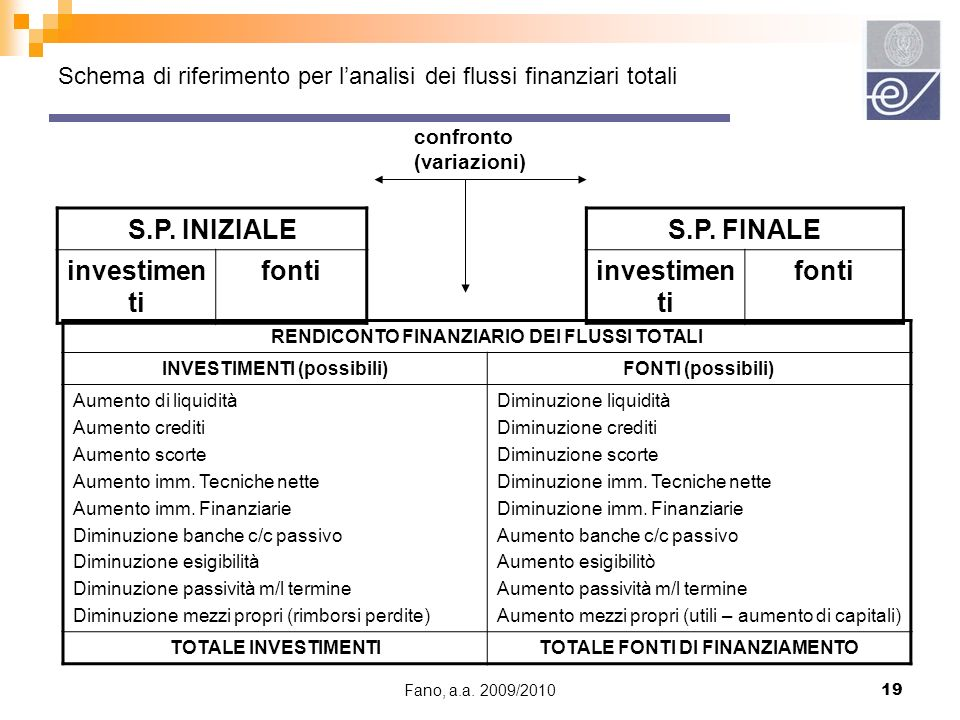 Schema di riferimento per l'analisi dei flussi finanziari totali