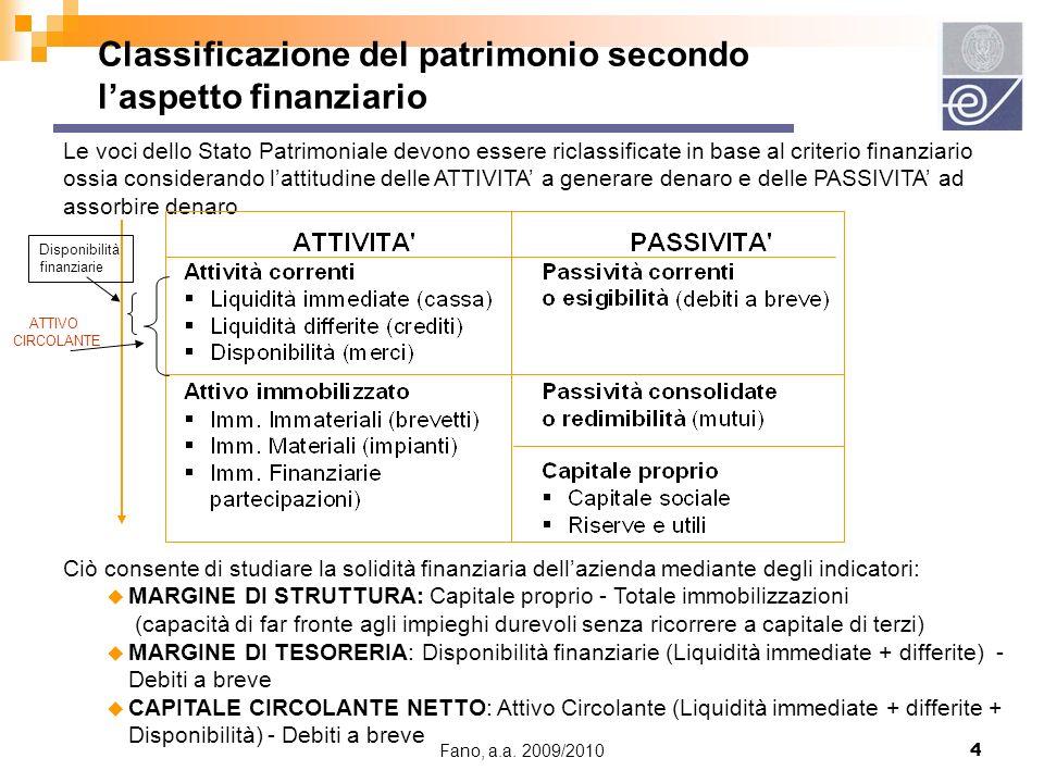 Classificazione del patrimonio secondo l'aspetto finanziario