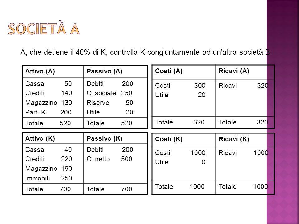 Società A A, che detiene il 40% di K, controlla K congiuntamente ad un'altra società B. Attivo (A)