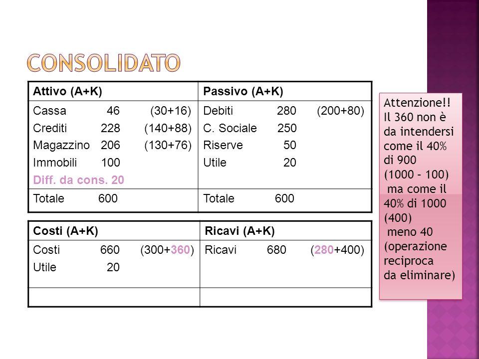 Consolidato Attivo (A+K) Passivo (A+K) Cassa 46 (30+16)