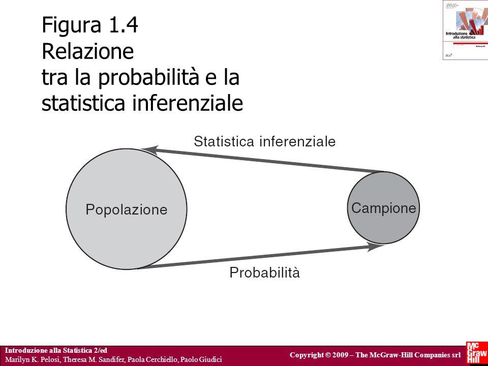Figura 1.4 Relazione tra la probabilità e la statistica inferenziale