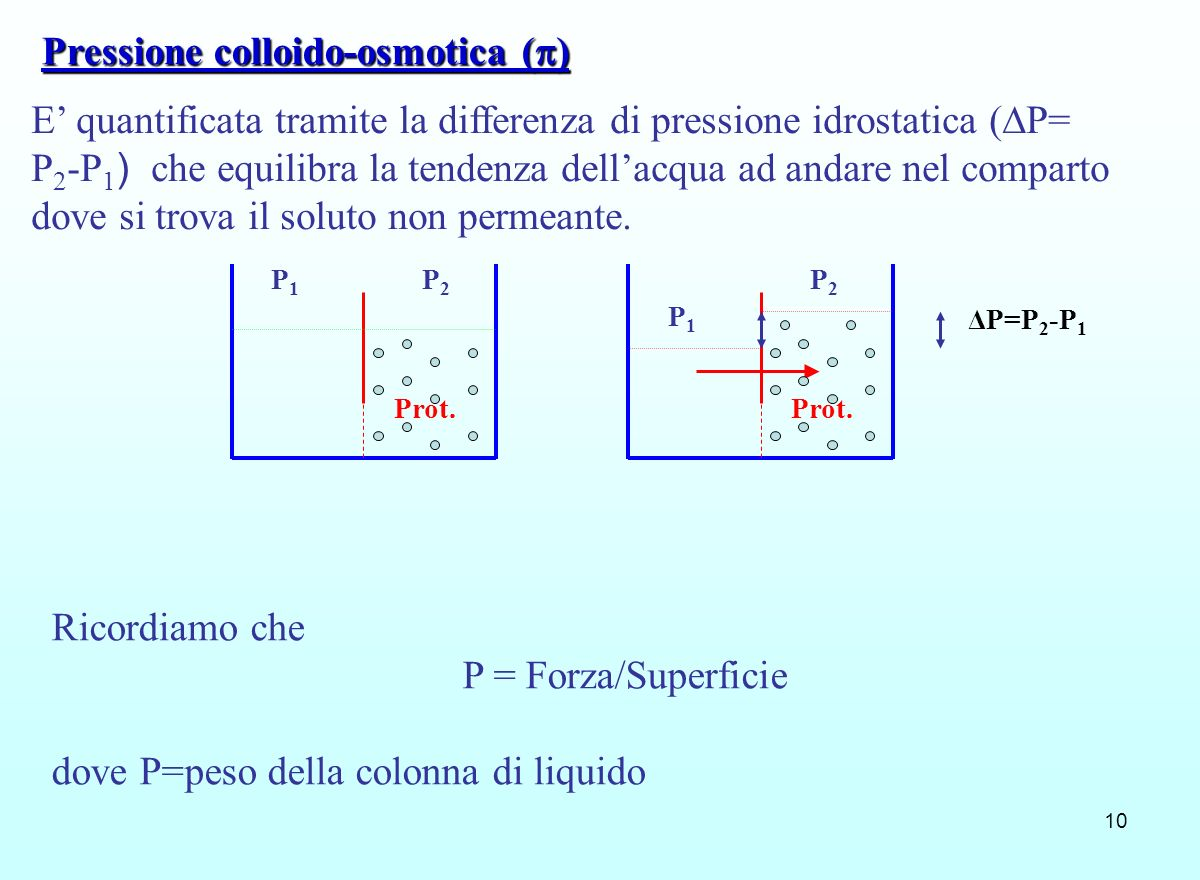Pressione colloido-osmotica ()