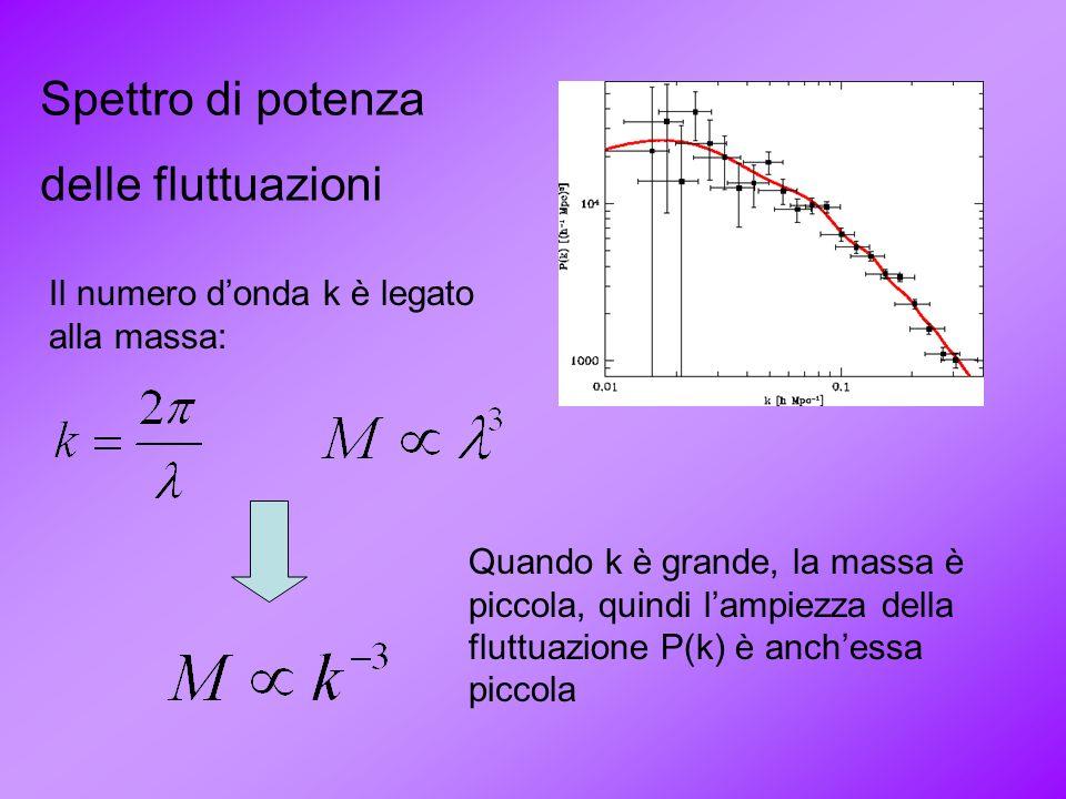 Spettro di potenza delle fluttuazioni