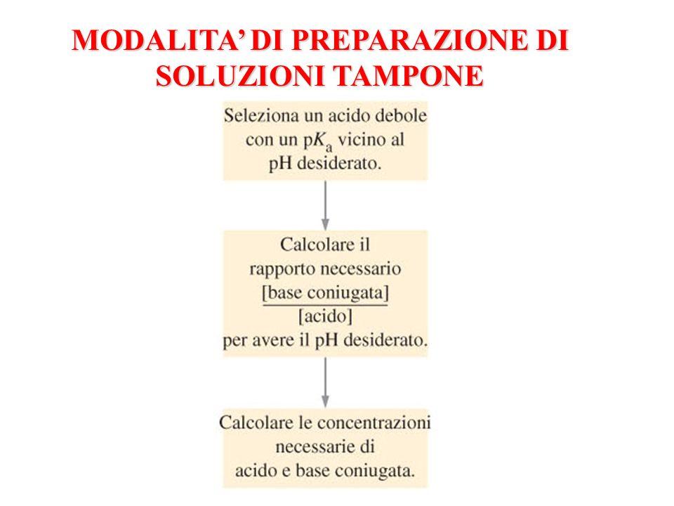 MODALITA' DI PREPARAZIONE DI SOLUZIONI TAMPONE