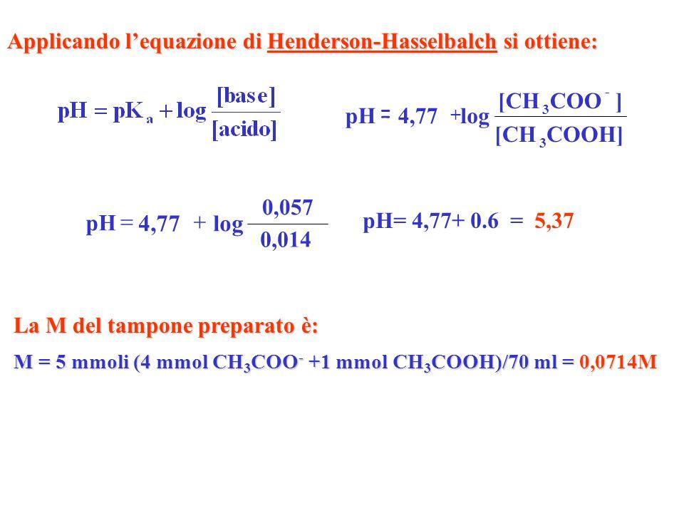 Applicando l'equazione di Henderson-Hasselbalch si ottiene:
