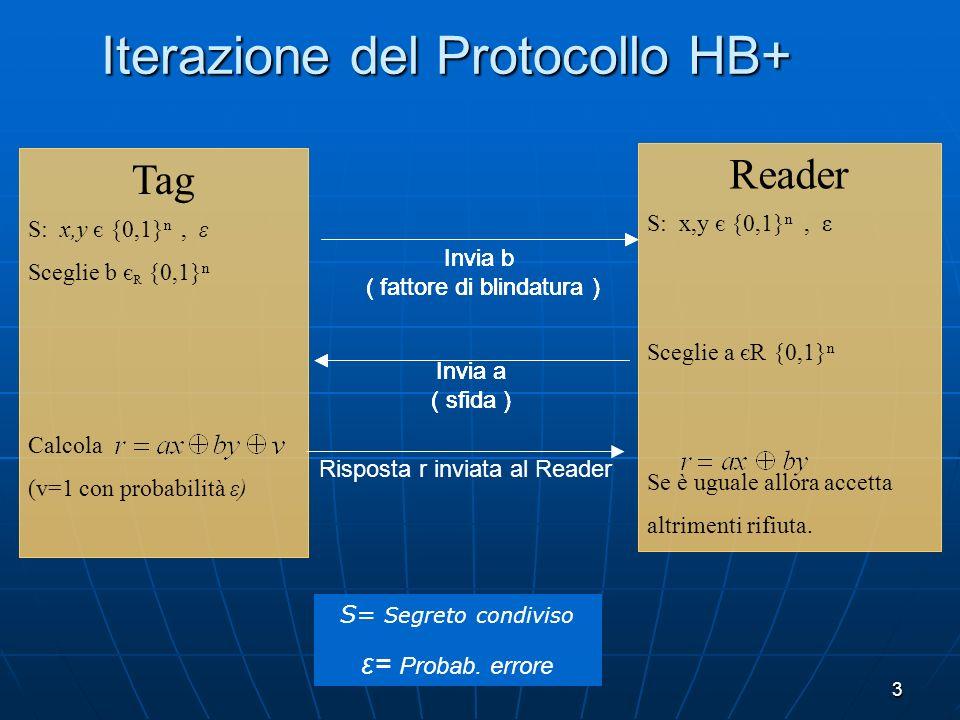 Iterazione del Protocollo HB+