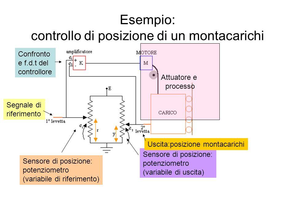 Esempio: controllo di posizione di un montacarichi