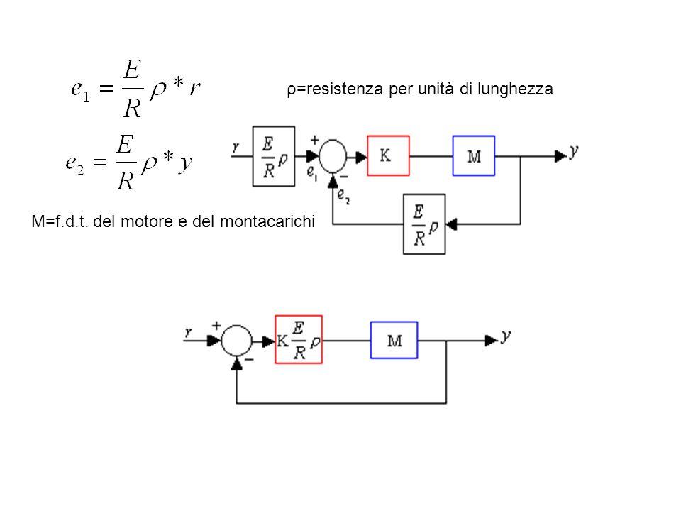 ρ=resistenza per unità di lunghezza