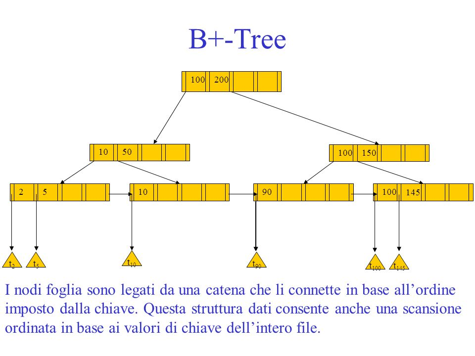 B+-Tree 100. 200. 150. 10. 50. 2. 5. 90. t2. t5. t10. t90. t100. t145. 145.