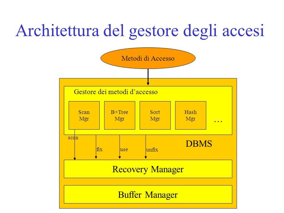 Architettura del gestore degli accesi