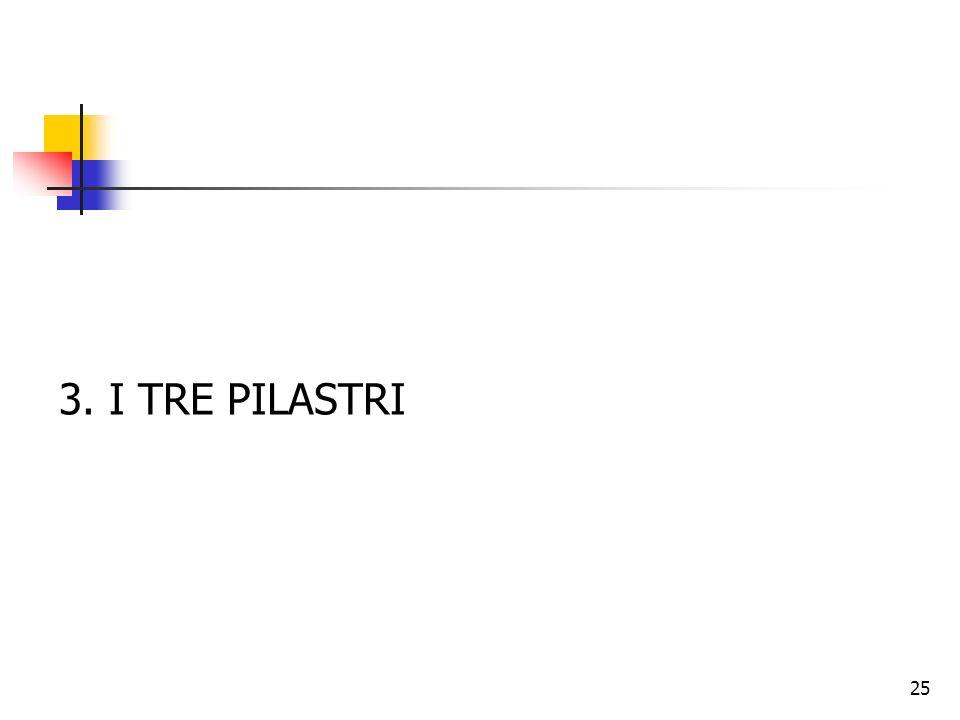 3. I TRE PILASTRI