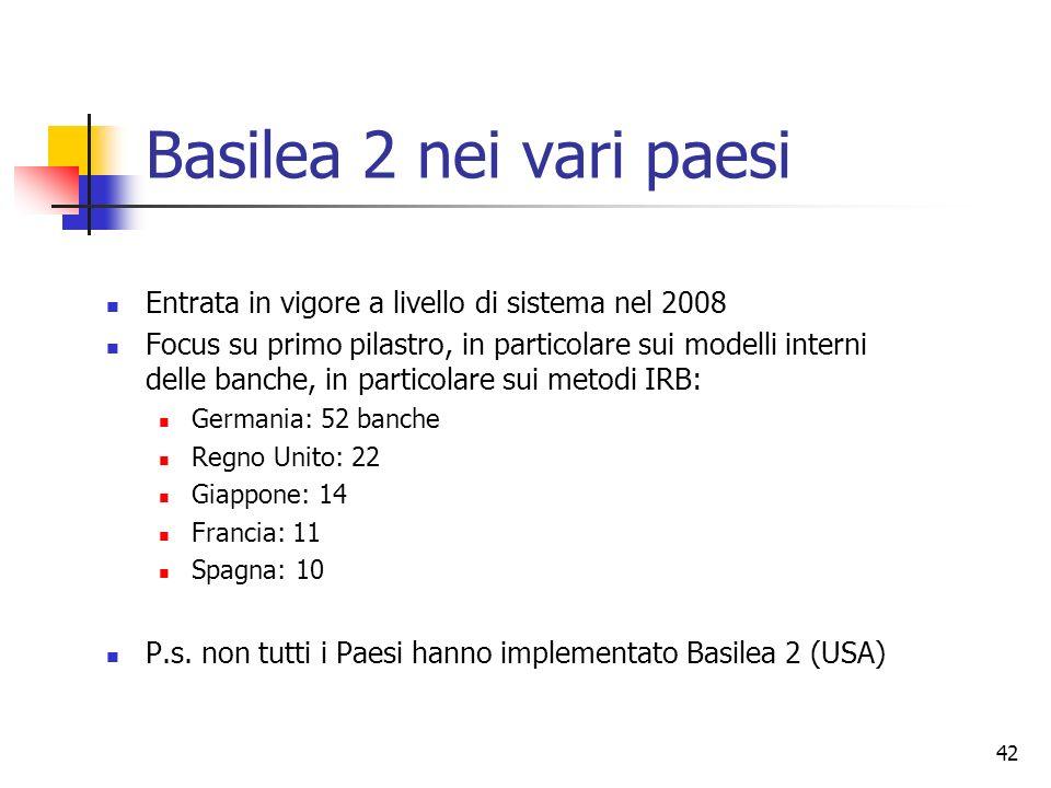 Basilea 2 nei vari paesi Entrata in vigore a livello di sistema nel 2008.