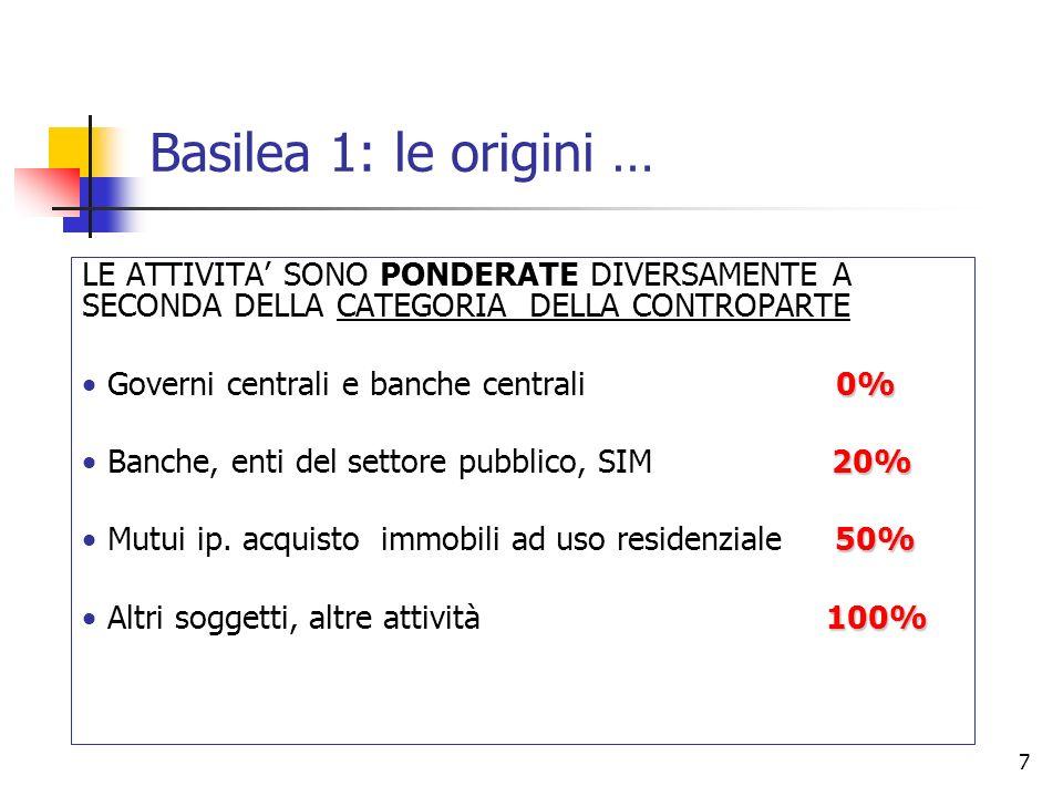 Basilea 1: le origini … LE ATTIVITA' SONO PONDERATE DIVERSAMENTE A SECONDA DELLA CATEGORIA DELLA CONTROPARTE.