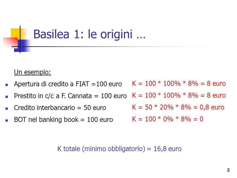 Basilea 1: le origini … Un esempio:
