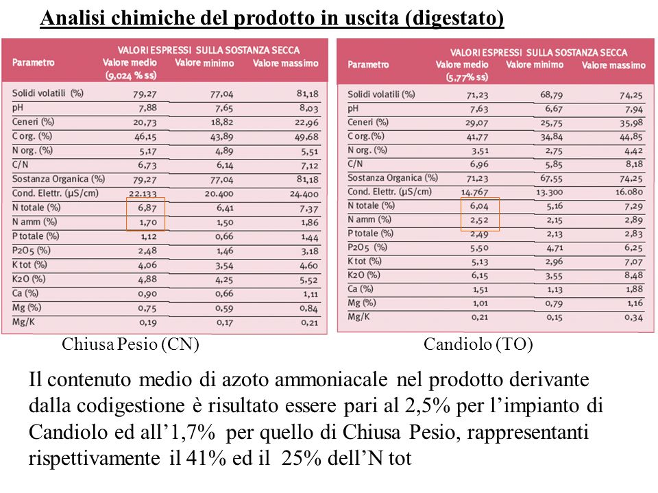 Analisi chimiche del prodotto in uscita (digestato)