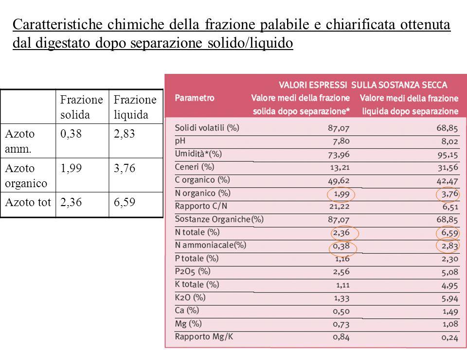 Caratteristiche chimiche della frazione palabile e chiarificata ottenuta dal digestato dopo separazione solido/liquido