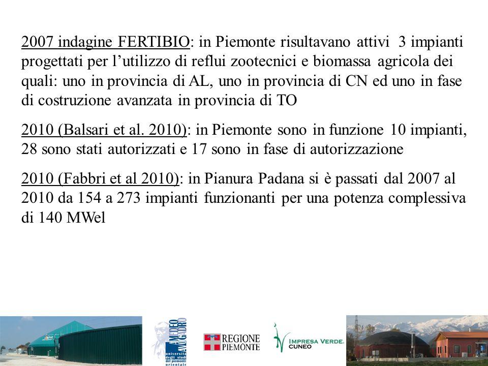 2007 indagine FERTIBIO: in Piemonte risultavano attivi 3 impianti progettati per l'utilizzo di reflui zootecnici e biomassa agricola dei quali: uno in provincia di AL, uno in provincia di CN ed uno in fase di costruzione avanzata in provincia di TO