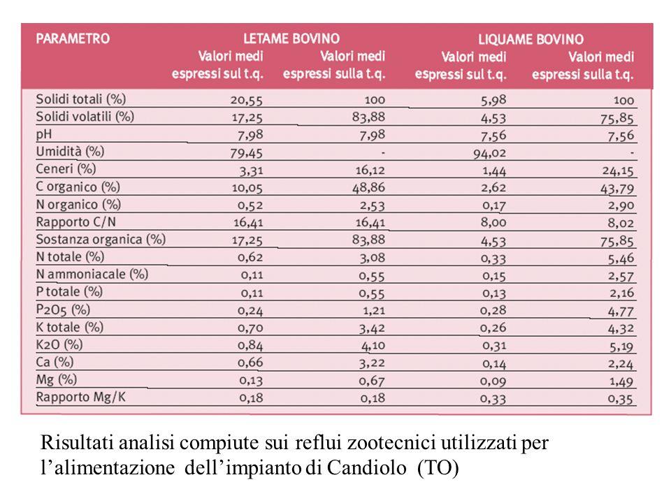 Risultati analisi compiute sui reflui zootecnici utilizzati per l'alimentazione dell'impianto di Candiolo (TO)