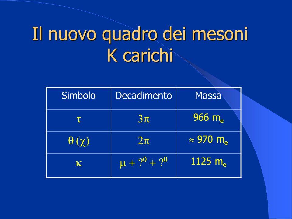 Il nuovo quadro dei mesoni K carichi