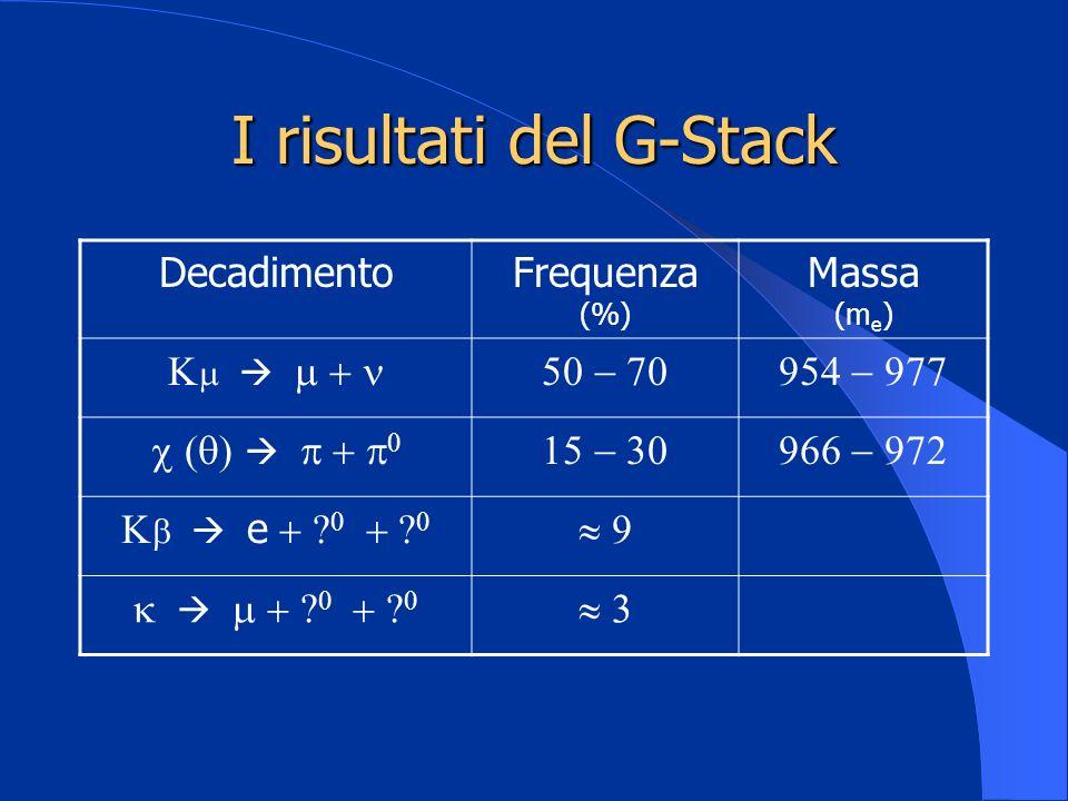 I risultati del G-Stack