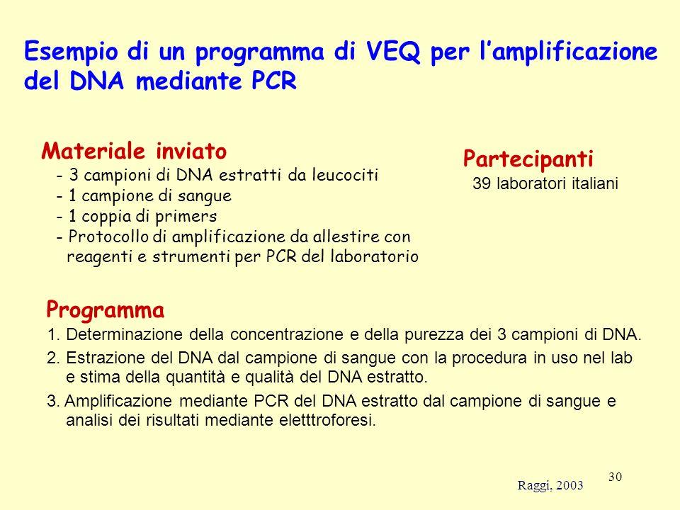Esempio di un programma di VEQ per l'amplificazione