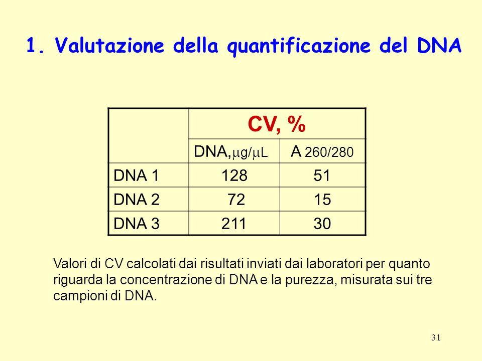 CV, % 1. Valutazione della quantificazione del DNA DNA,mg/mL A 260/280