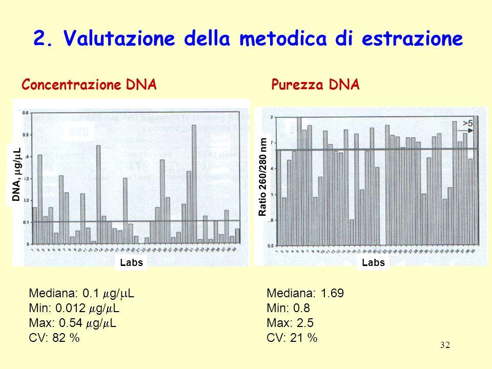 2. Valutazione della metodica di estrazione