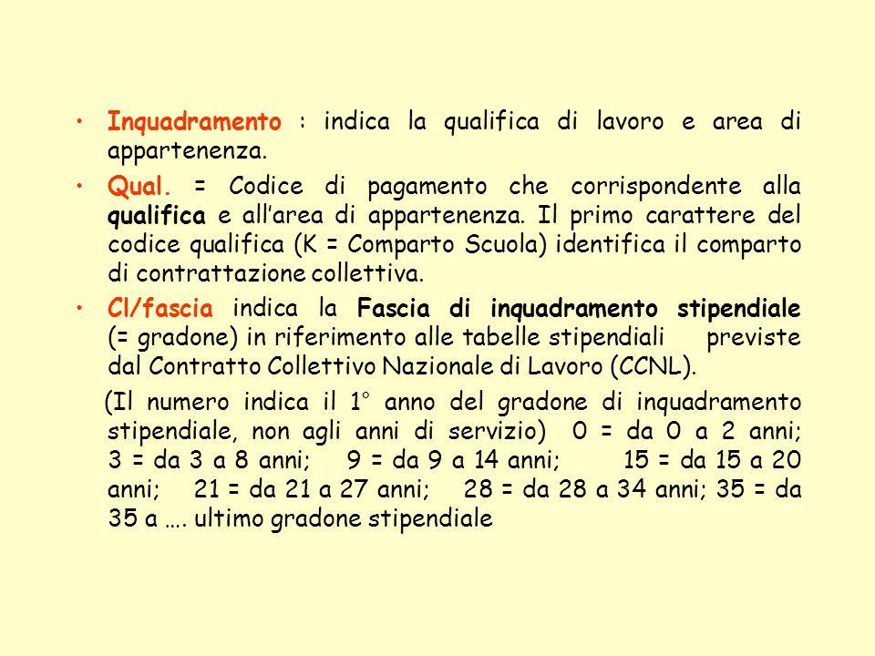 Inquadramento : indica la qualifica di lavoro e area di appartenenza.