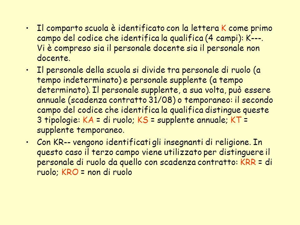 Il comparto scuola è identificato con la lettera K come primo campo del codice che identifica la qualifica (4 campi): K---. Vi è compreso sia il personale docente sia il personale non docente.