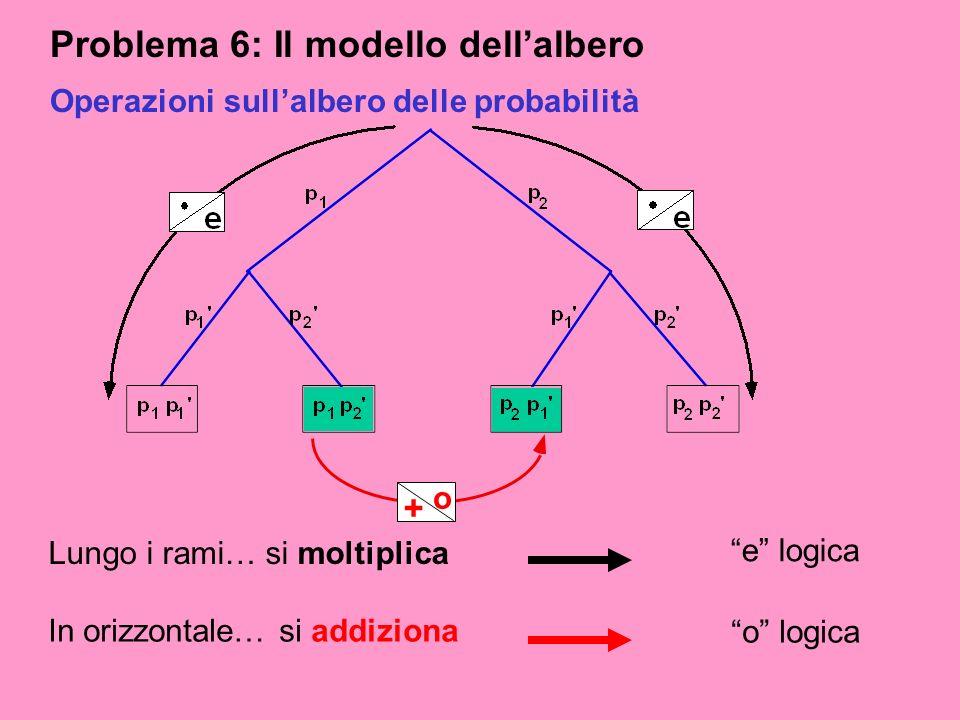 Problema 6: Il modello dell'albero