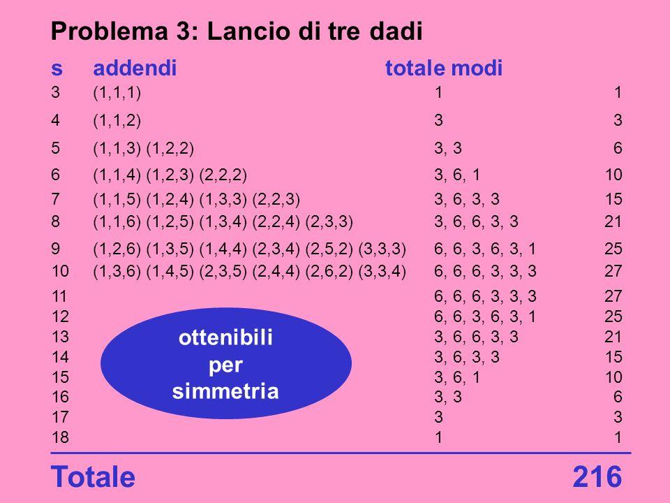 Totale 216 Problema 3: Lancio di tre dadi s addendi totale modi
