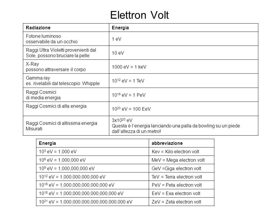 Elettron Volt Radiazione Energia