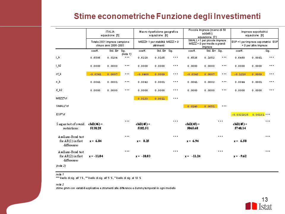 Stime econometriche Funzione degli Investimenti