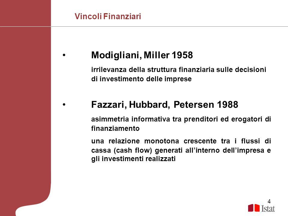 Fazzari, Hubbard, Petersen 1988