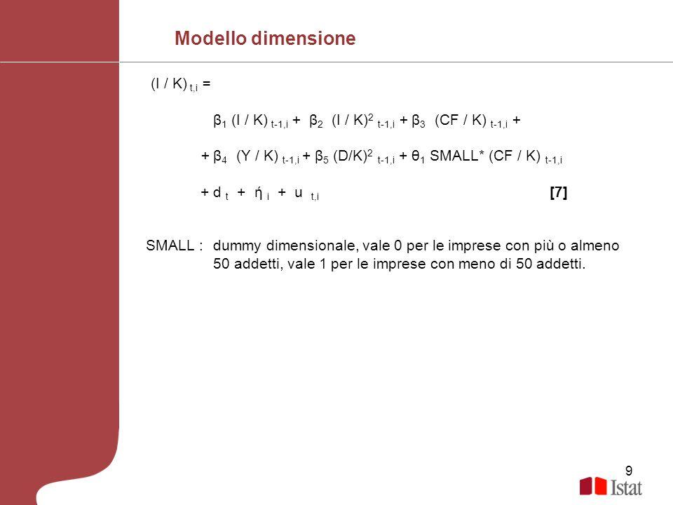 Modello dimensione (I / K) t,i =