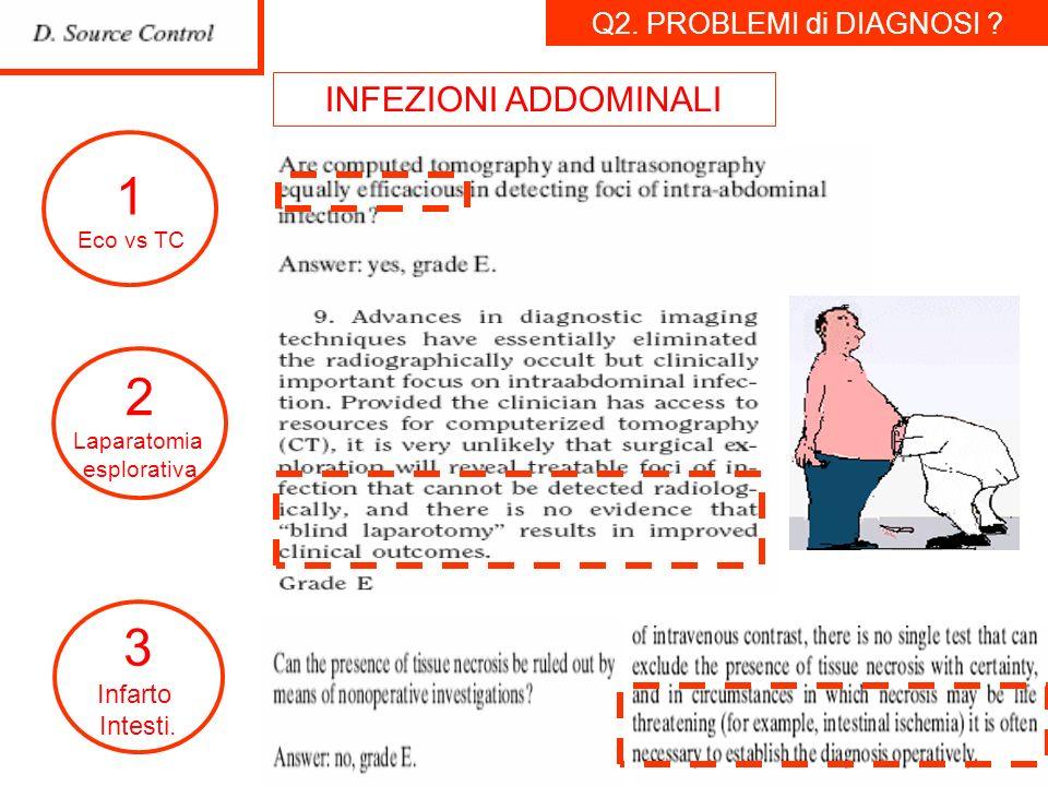 1 2 3 INFEZIONI ADDOMINALI Q2. PROBLEMI di DIAGNOSI Infarto Intesti.