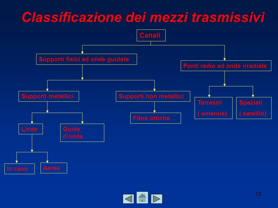 Classificazione dei mezzi trasmissivi